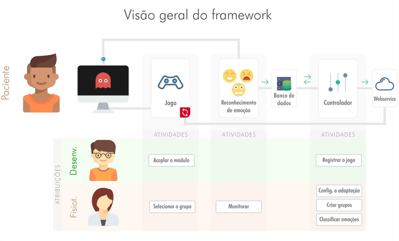 Arquitetura do framework EasyAffecta