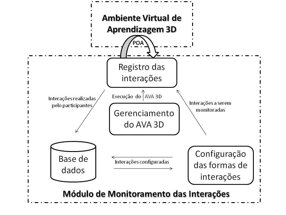 Módulo de Monitoramento das Interações dos Usuários